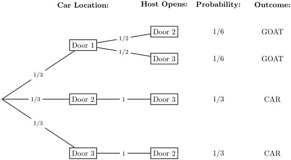 Monty Hall decision tree.