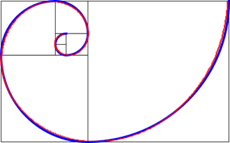 The Fibonacci spiral and the golden spiral on the same plane.