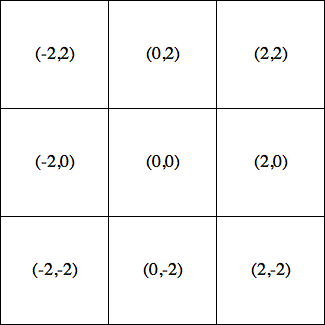3x3 grid on the origin.