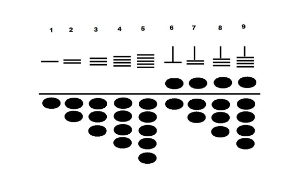 A comparison of abacus beads, Chinese rod numerals, and Hindu-Arabic numerals