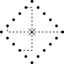 Many points on a circle using the city block metric.