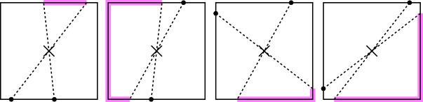 Various configurations of the first two points, with a zone of success highlighted in purple for each.