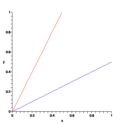 The graphs of two lines.