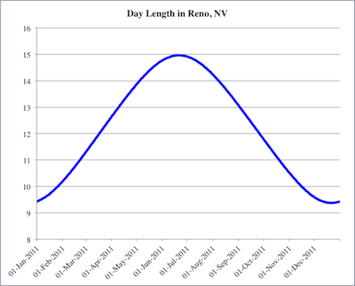 Amount of daylight per day in Reno, Nevada for 2011.