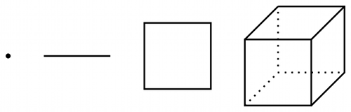 A zero dimensional point; a one dimensional line segment; a two dimensional square; and a three dimensional cube.
